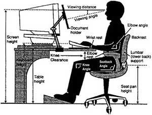 Ergonomic Assessments at Milestone Physiotherapy